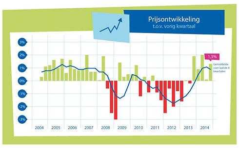 ontwikkeling huizenprijzen laatste 10 jaar